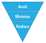 Inverted pyramid diagram with three levels: Avoid, Minimize and Replace