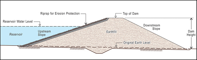 cross-section diagram of a simple earthfill dam
