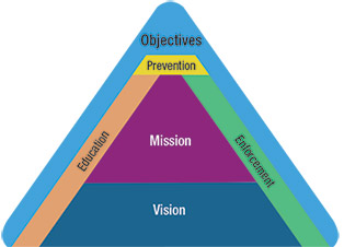 Coloured triangle - Mission, vision and objectives of the AEP Dam Safety Regulatory System Framework