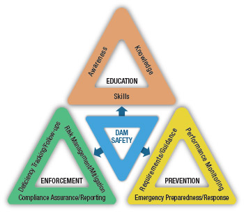 Large triangle made up of smaller triangles - Dam Safety Regulatory System Objectives and Goals