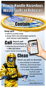 How to Handle Hazardous Waste Spills or Releases Infographic; blue barrel tipping over hazardous waste, cell phone, man in hazmat suit