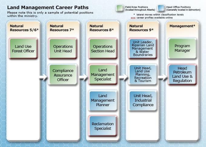 Land Management Career Path