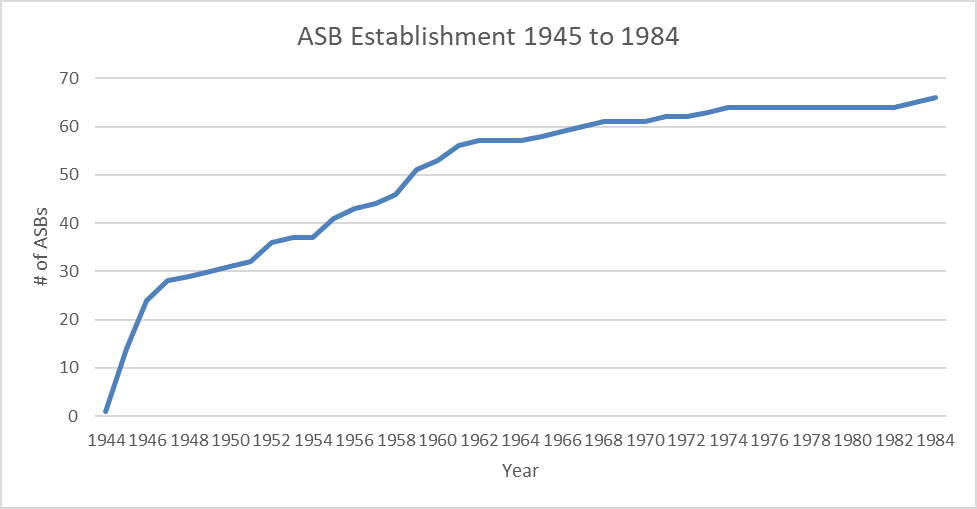 ASB establishment chart from 1945 to 1984