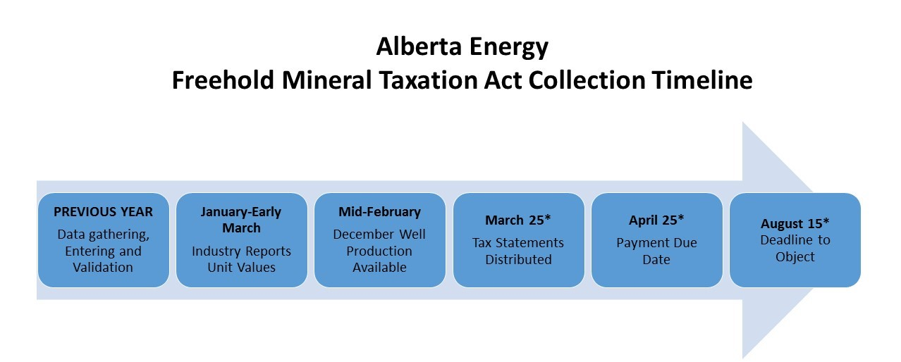 Alberta Energy Freehold Mineral Taxation Act Collection Timeline
