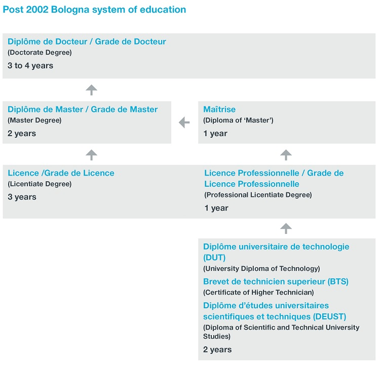 Flow chart of Post 2002 Bologna system of education