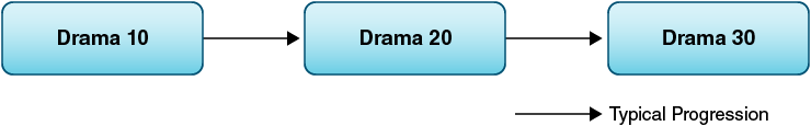 Drama course sequence.