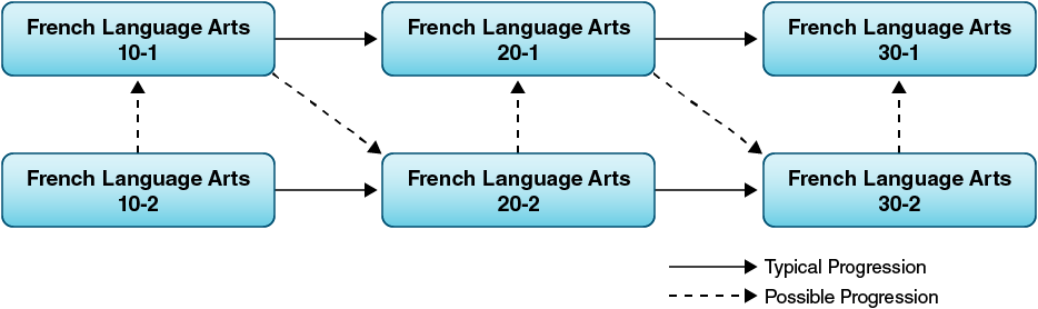 French language arts course sequences and transfer points.