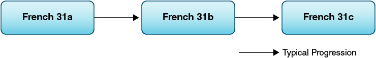 French 31a, b, c course sequence.