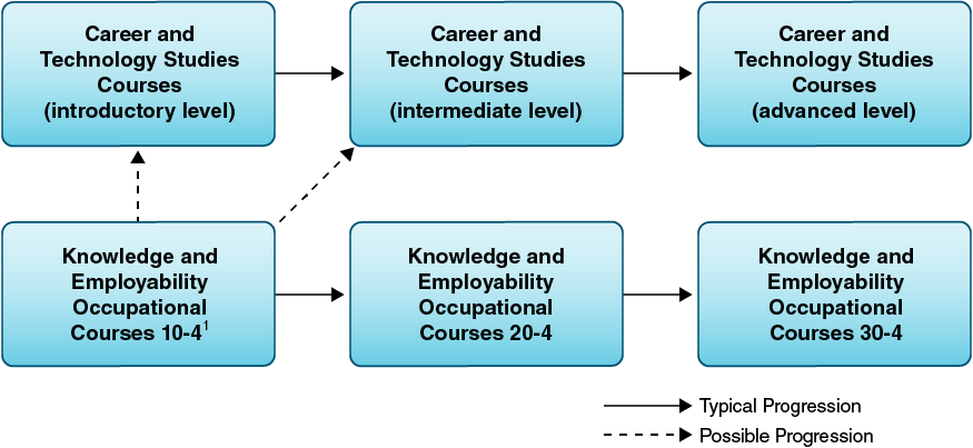 Knowledge and Employability occupational courses and CTS course sequences and transfer points.