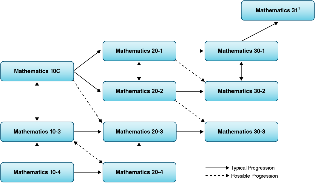 Mathematics course sequences and transfer points.