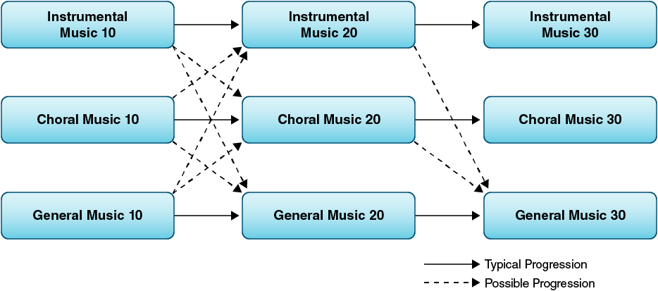 Music course sequences and transfer points.