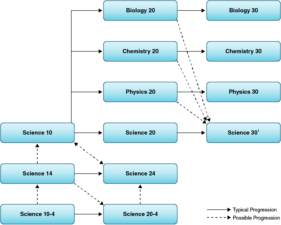 Sciences course sequences and transfer points.
