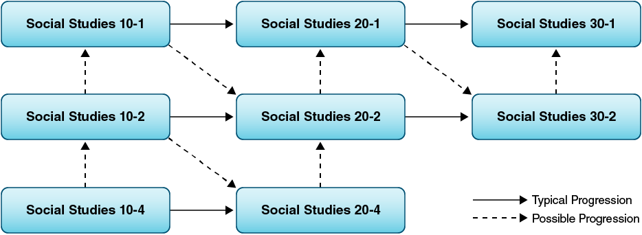 Social studies course sequences and transfer points.