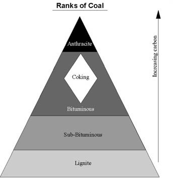 Photo of an Illustration of coal ranking