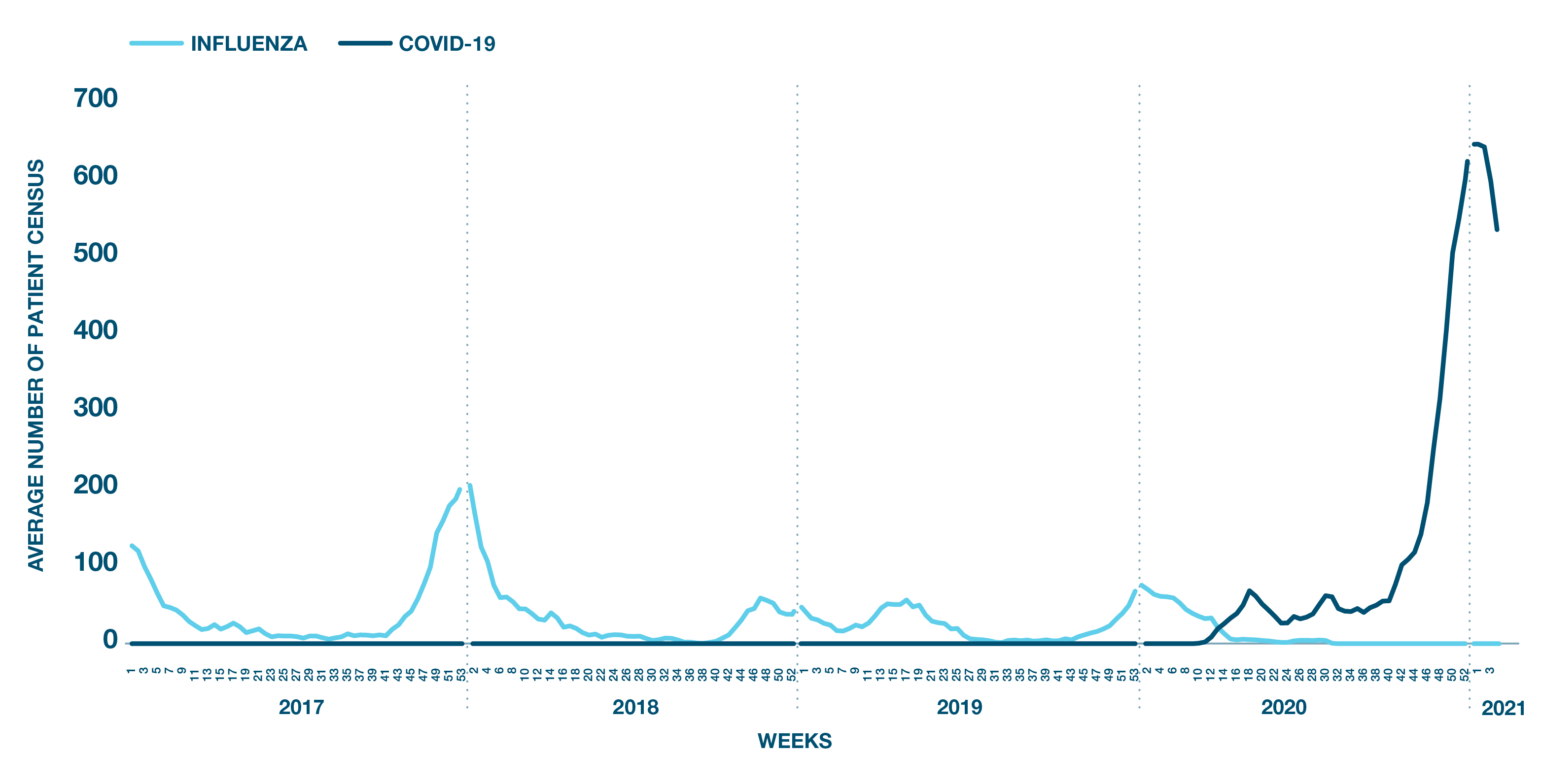 Average number of patients census – Influenza vs COVID-19 chart