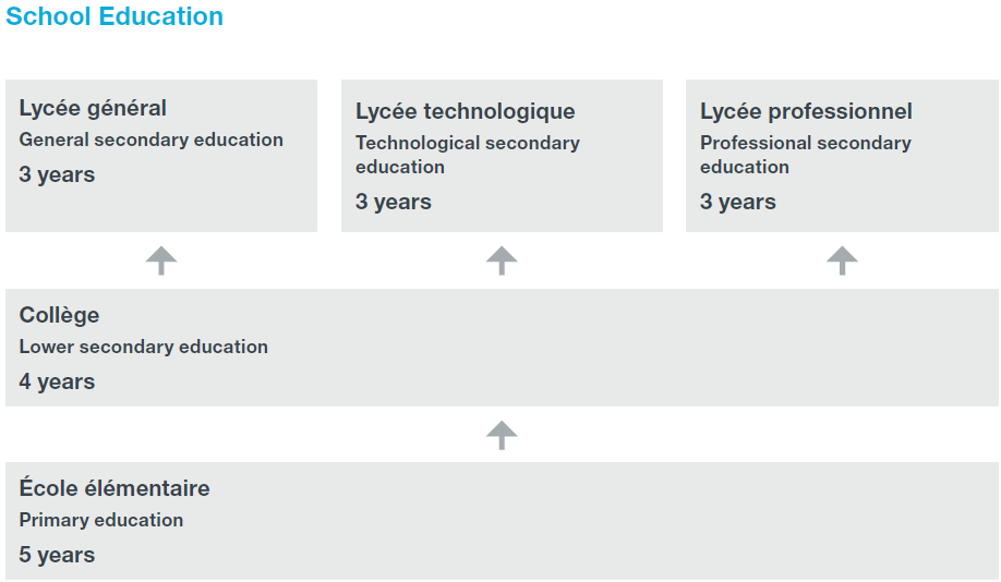 Flowchart of France's school education system