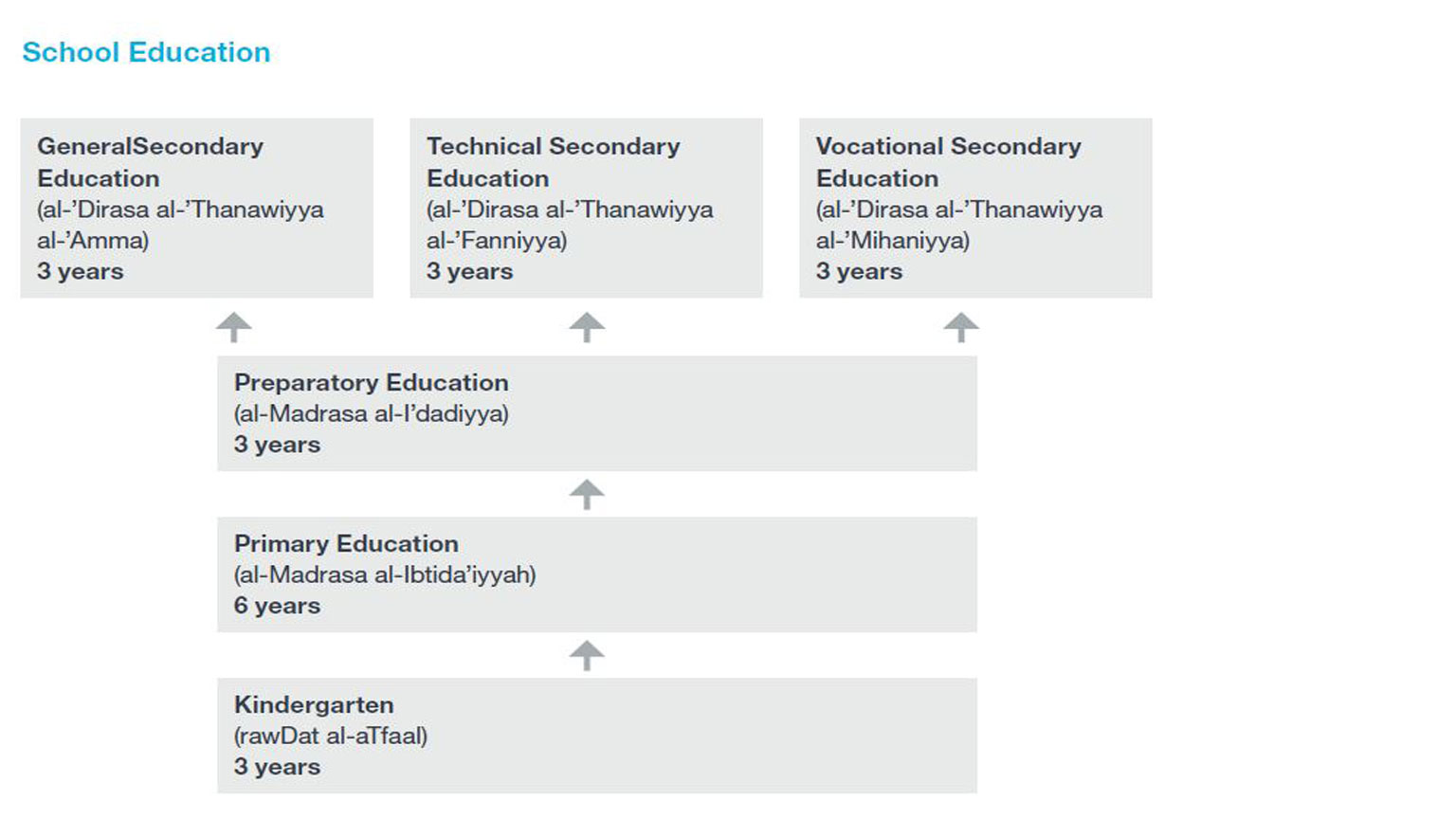 Flowchart of Syria's school education system