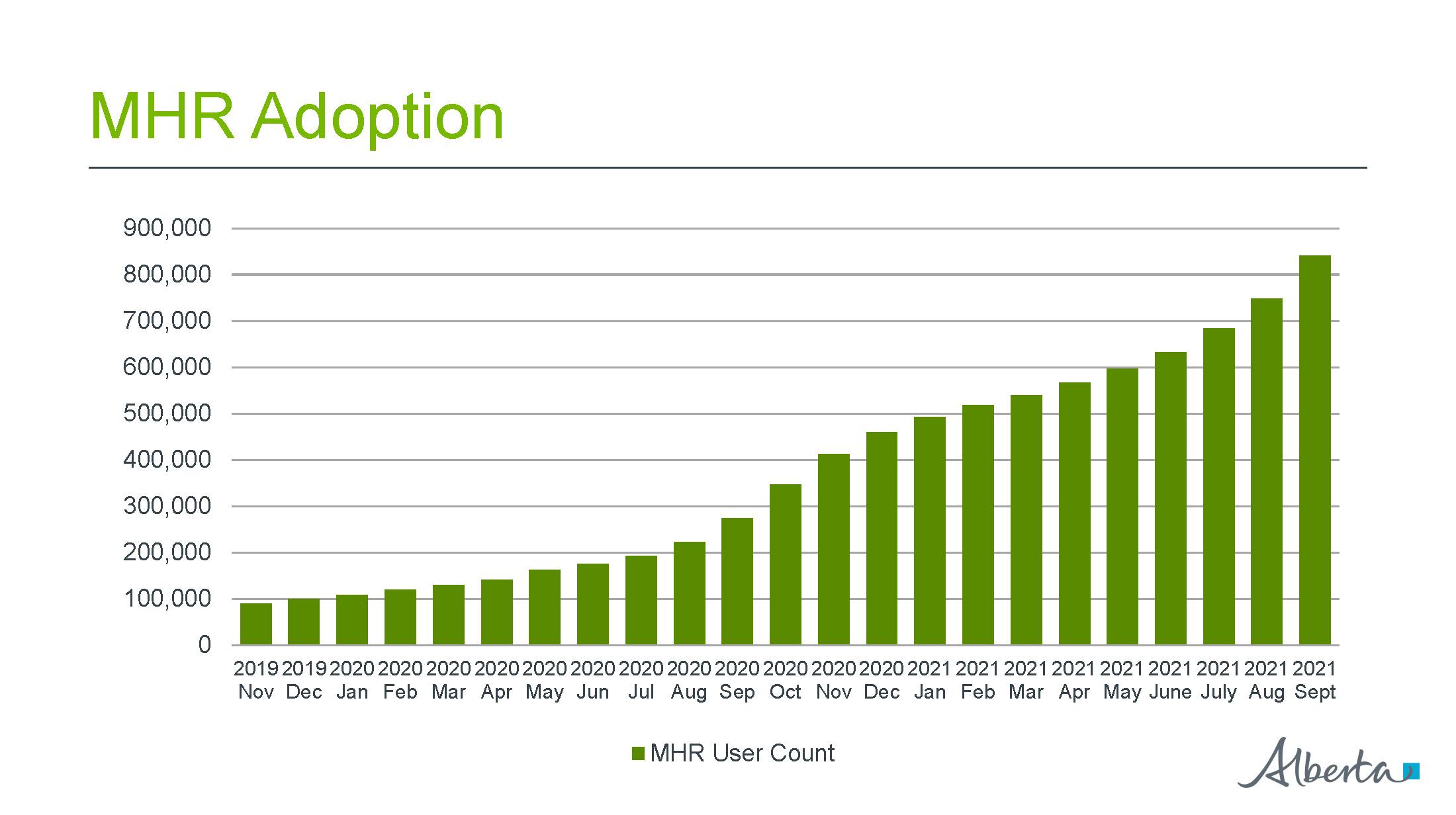 MyHealth Records adoption graph